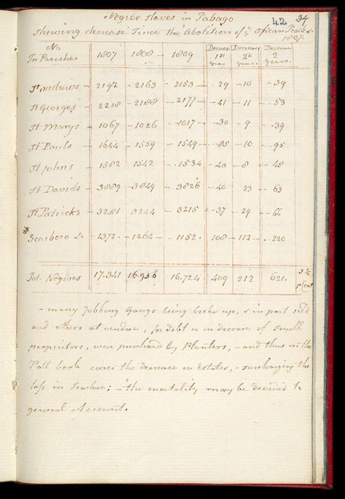 An Almanac For The Island Of Tobago- List Of The Number Of Slaves